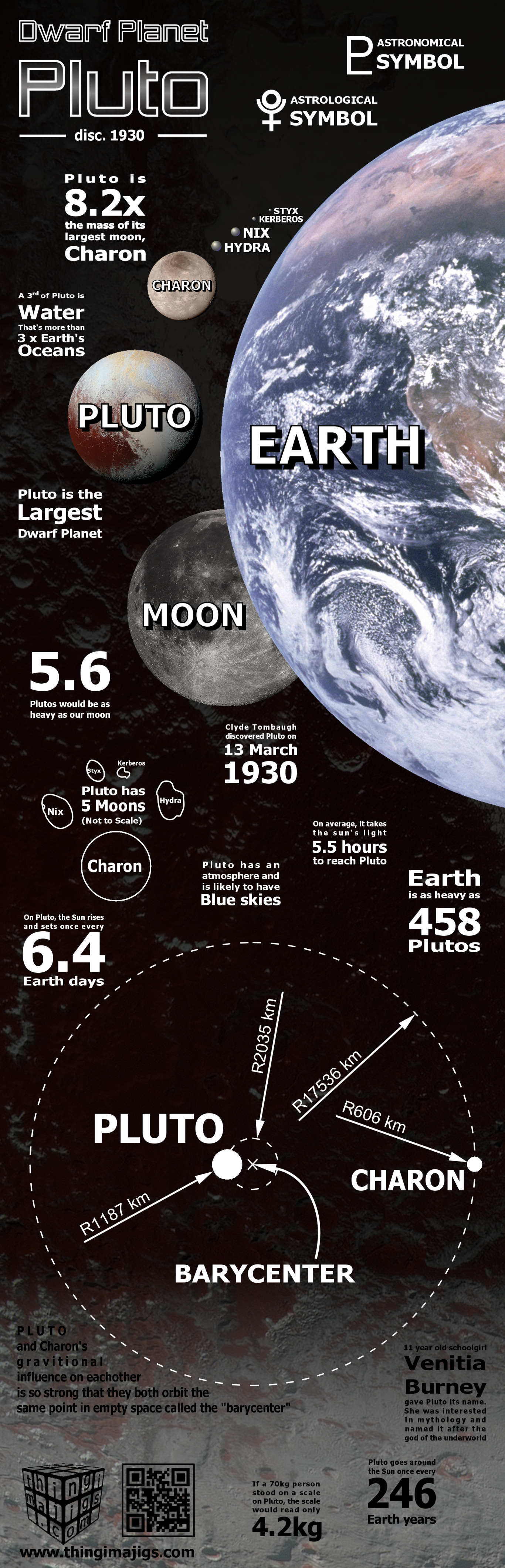 Thingimajigs.com celebrates the anniversary of Pluto discovery with a cool infographic - Lots of Pluto Facts!